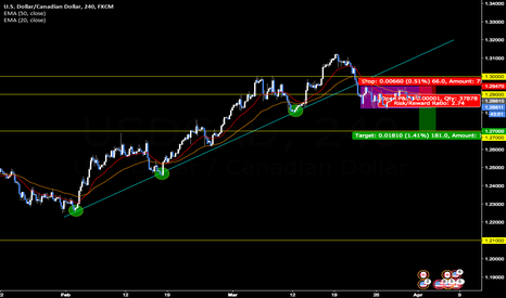 USDCAD: USDCAD [4H] : sell