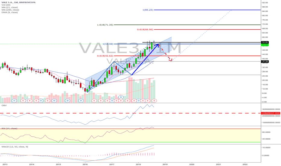 VALE3: VALE3 - Fechamento de Agosto de 2018