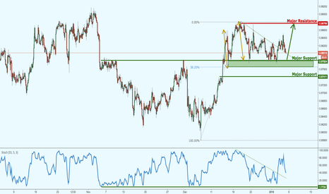 AUDCAD: AUDCAD right on pullback support!