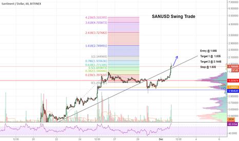 SANUSD: $SAN Channel Return