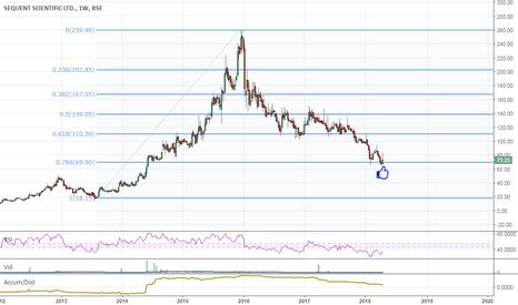 SEQUENT: Invest, keep 5% SL