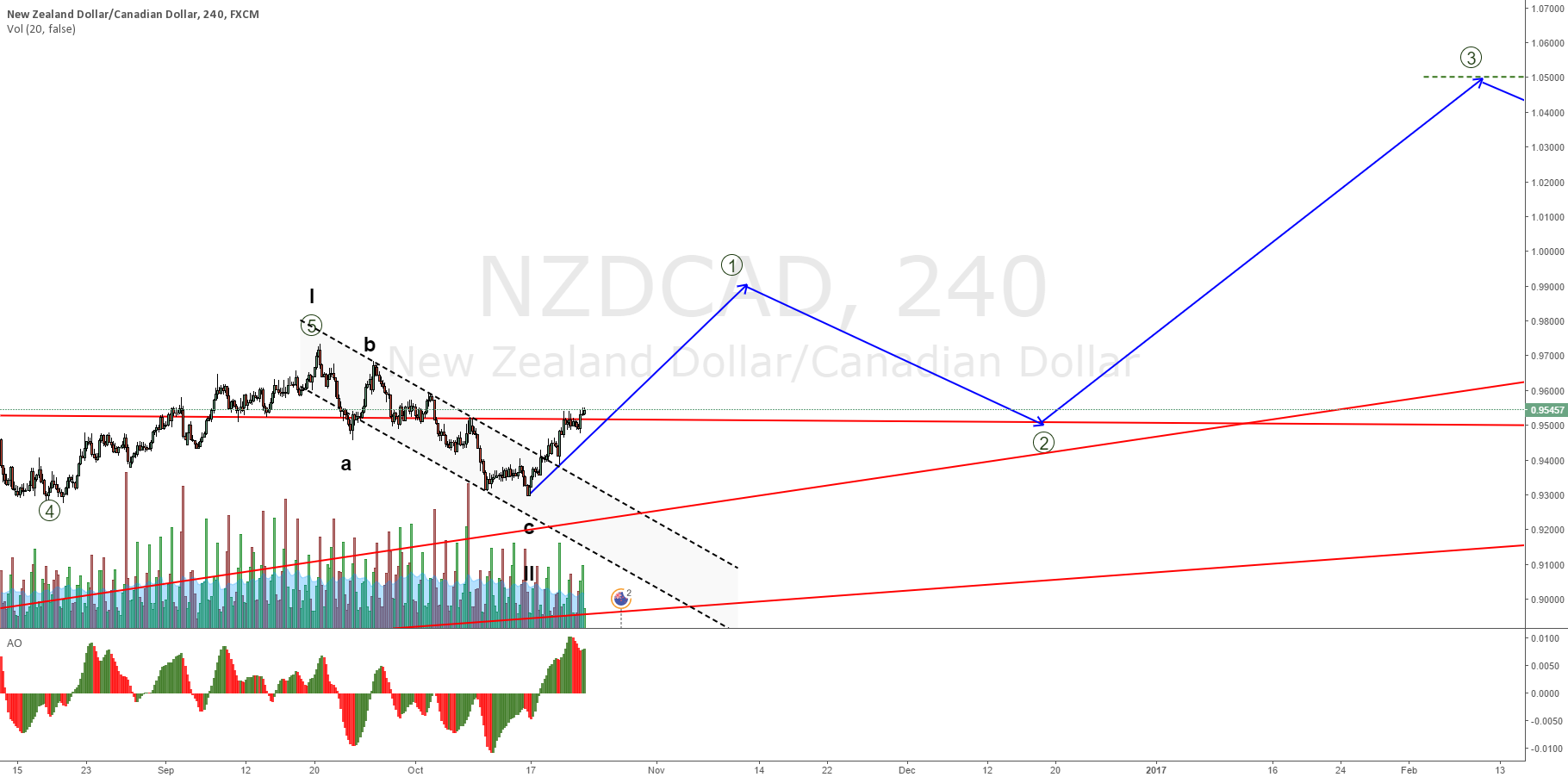 NZDCAD wave 1 correction might have ended