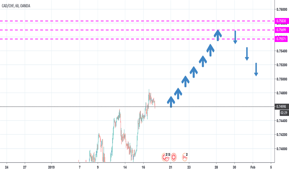 CADCHF: cadchf/sell limit