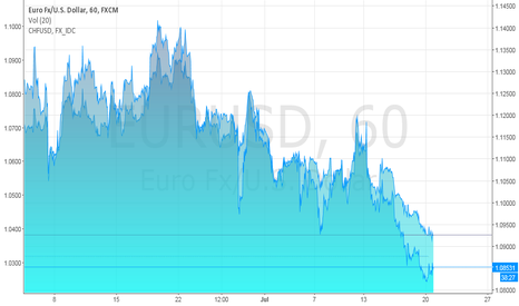 EURUSD: Correlation (spread) trade EURUSD vs CHFUSD