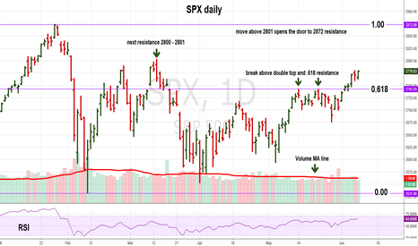 SPX: Move Above SPX 2742 is a Powerful Signal