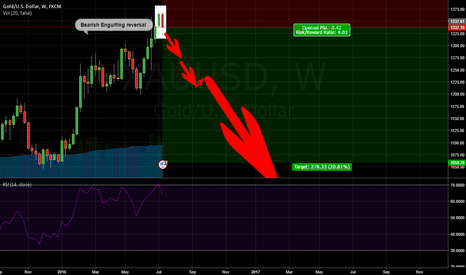 XAUUSD: Bearish Engulfing trend reversal pattern