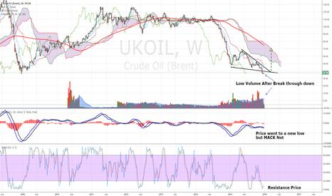 UKOIL: UK oil Brent