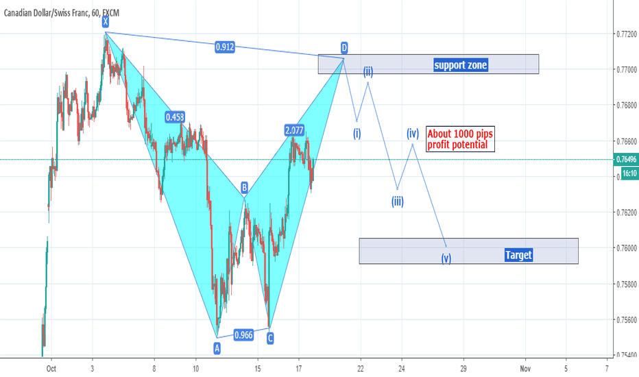 CADCHF: CADCHF  Bearish Bat pattern