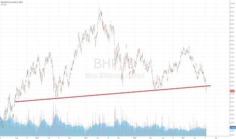 BHP: BHP H&S