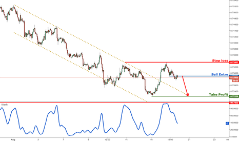 NZDUSD: NZDUSD dropping nicely towards profit target, remain bearish