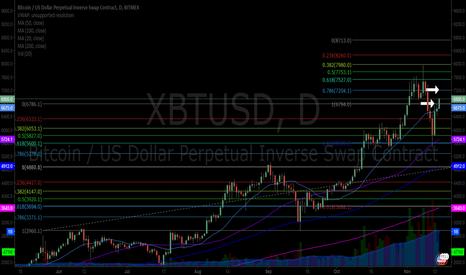XBTUSD: $XBTUSD completes 6780.00 area targets 7200.00