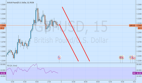 GBPUSD: only sell