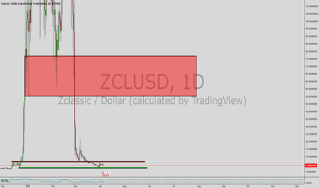 ZCLUSD: zclassic sell target way higher