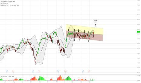LNC: The double retest: basis of Bollinger+ trend line.