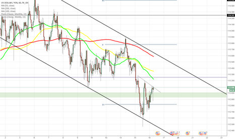 USDJPY: USD/JPY moves to south as expected