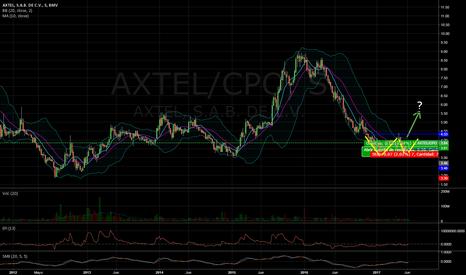 AXTEL/CPO: Gigante Axtel con posible  Doble Fondo