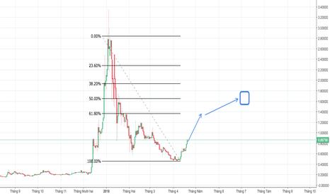 XRPUSD: Buy XRP/USD ( ripples) Về 1.5$