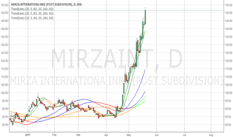 MIRZAINT: Good Chart