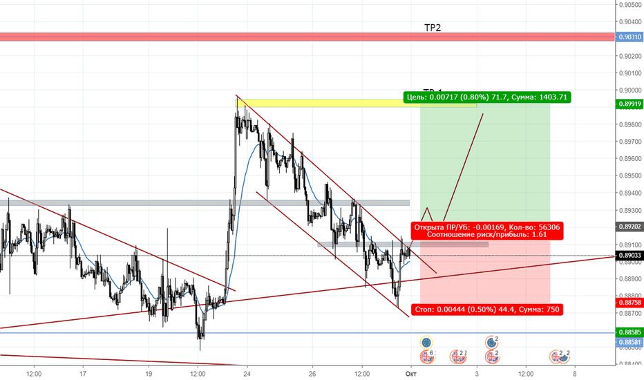 EURGBP: Buy