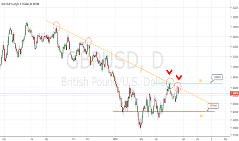 GBPUSD: GBPUSD forming bearish kiss of death pattern