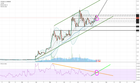 LTCUSD: LTC hold the lines! Litecoin line battles.