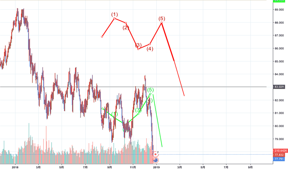 AUDJPY: ドル円と豪ドル円は相関し、昨年と類似傾向