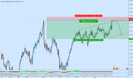 NZDJPY: Short with high risk reward ratio