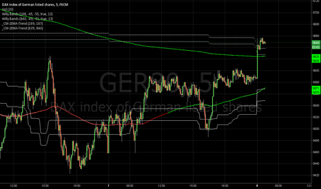 GER30: dax 5min indicator system