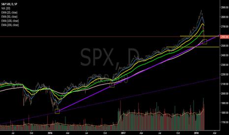 SPX: S&P 500 reconoce piso del canal ...
