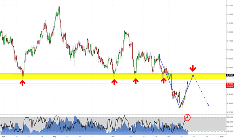 AUDCAD: Trend & Structure on AUDCAD