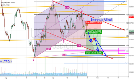 USDCHF: USD/CHF Sell on Gartley pattern with Breakout Uptrend