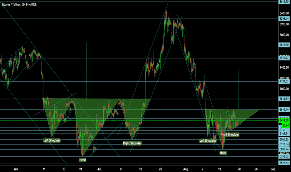 BTCUSDT: BTCUSD Bitcoin Another Potential IHS in formation
