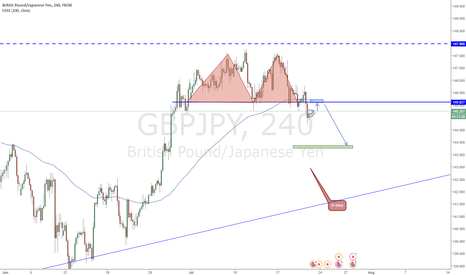 GBPJPY: GBPJPY Double Top
