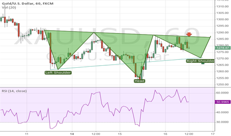 XAUUSD: SHORT IN THE SHORT RUN