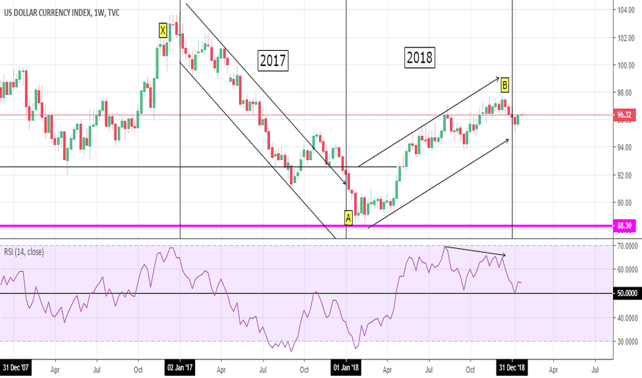 DXY: DXY: A to B -> Bear Rally?