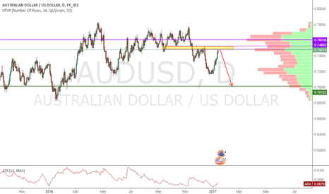 AUDUSD: Short AUDUSD from the yellow area