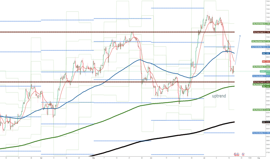 USDWTI: Does the uptrend continue?
