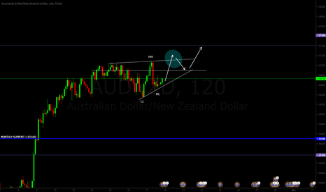 AUDNZD: AUDNZD LONG IDEA