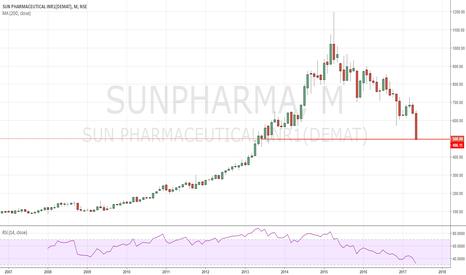 SUNPHARMA: Bought for long term