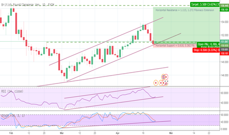 GBPJPY: GBPJPY - Bullish Channel!