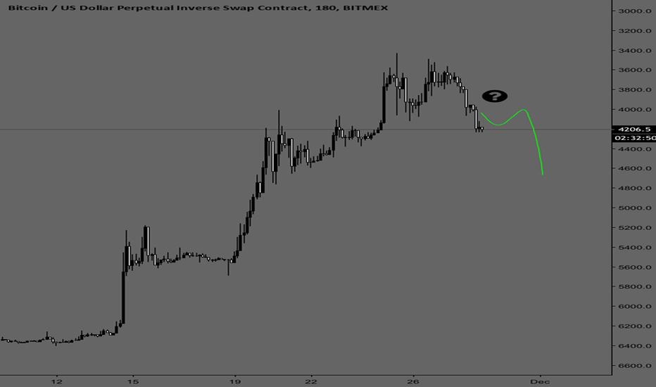 XBTUSD: Btc inverse drop