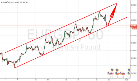 EURGBP: CANAL TRADING SAYS : A NEW HIGH COMING