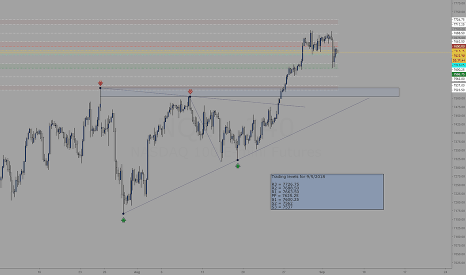 NQ1!: Trading levels for 9/4/2018