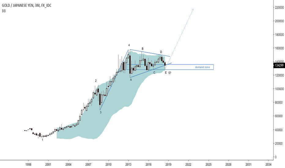 XAUJPY: Possible bullish triangle in gold v yen $GLD, $GC_F