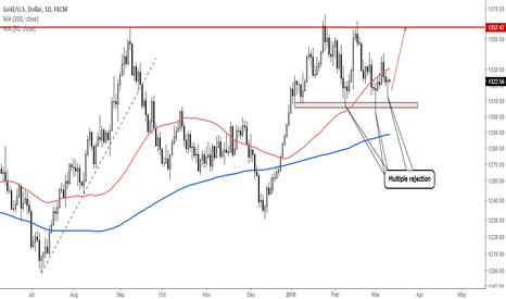 XAUUSD: #Gold: Bullish Signals