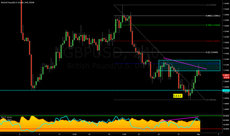 GBPUSD: GBPUSD: A TCT Short Opportunity Using Structure & RSI