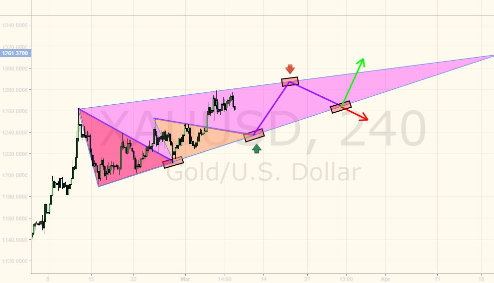 GOLD will potentially act like this.