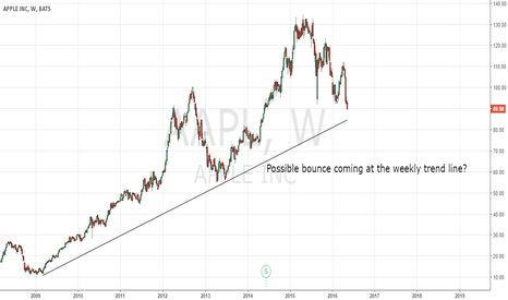AAPL: AAPL Bounce at Weekly Trend Line