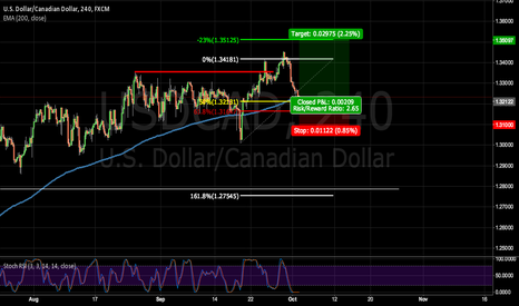 USDCAD: Nice confluence:50% retracement +price stalling at 200EMA in H4!