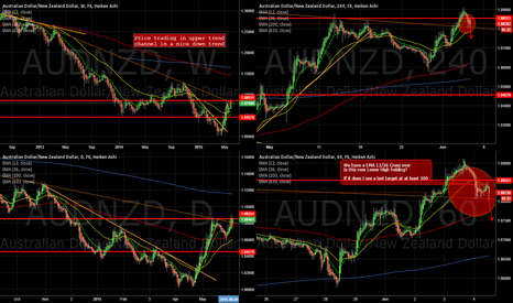 AUDNZD: AUDNZD Bouncing back into weekly trend direction?